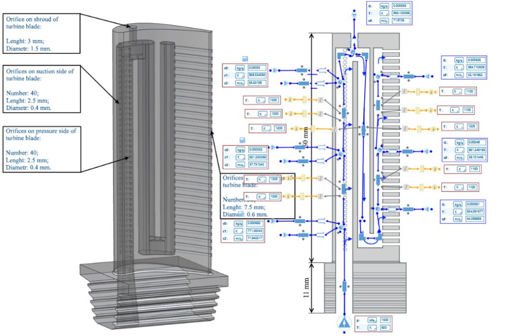 Figure 5: Turbine blade cooling flow network modeled in AxSTREAM NET