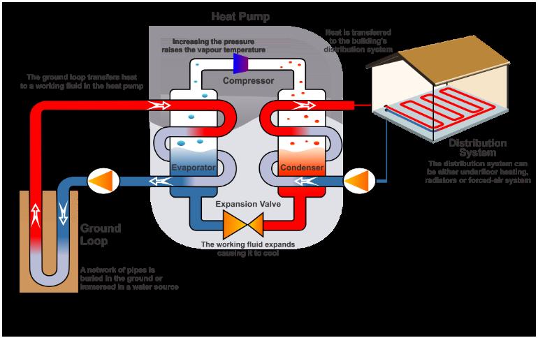 Schematic Diagram of a GSHP