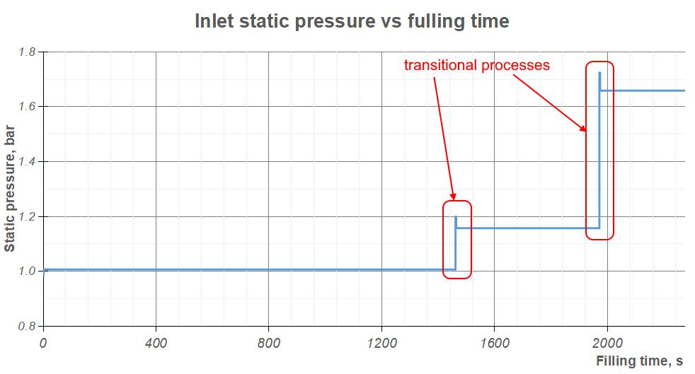 A graph that shows the transitional sections of the fueling process where the valves are closed and higher static pressure is required