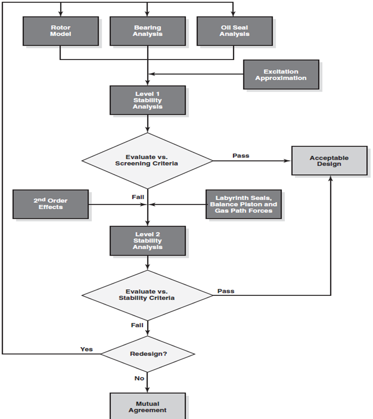 A typical workflow chart for rotor dynamics and stability analyses.
