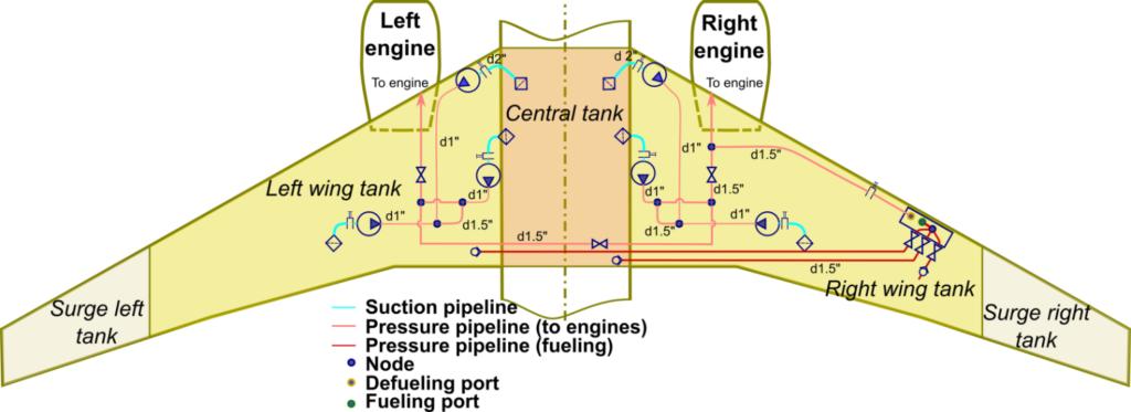 Hydraulic scheme of a Boeing 737