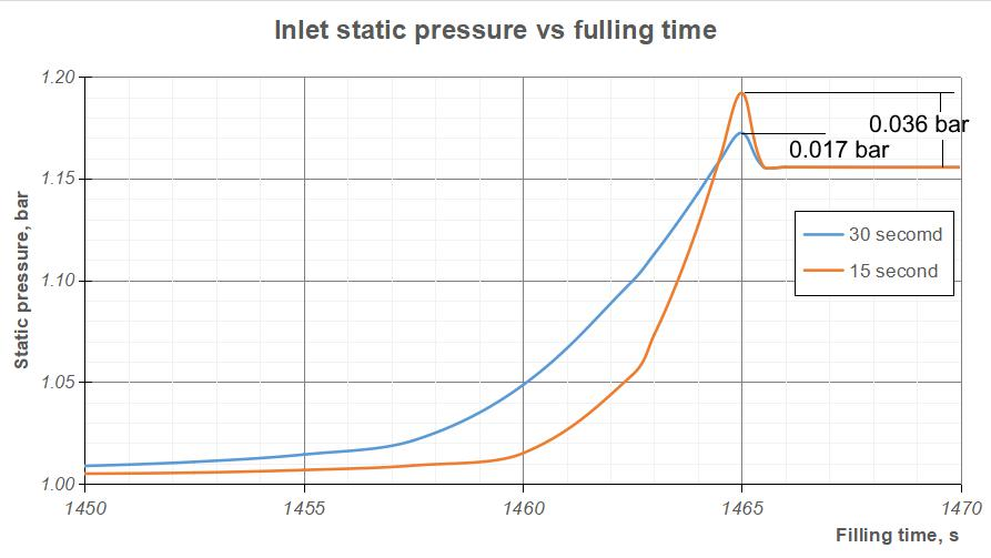 Figure 8 – Inlet static pressure vs. time to fuel the aircraft