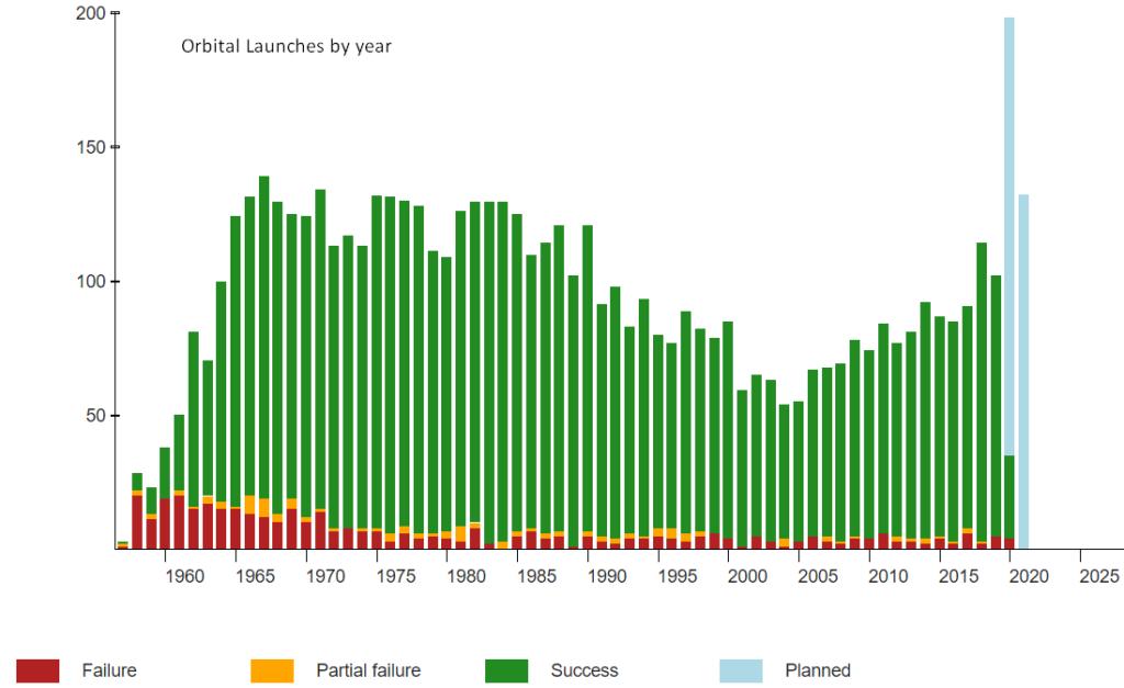 Orbital Launch by Year