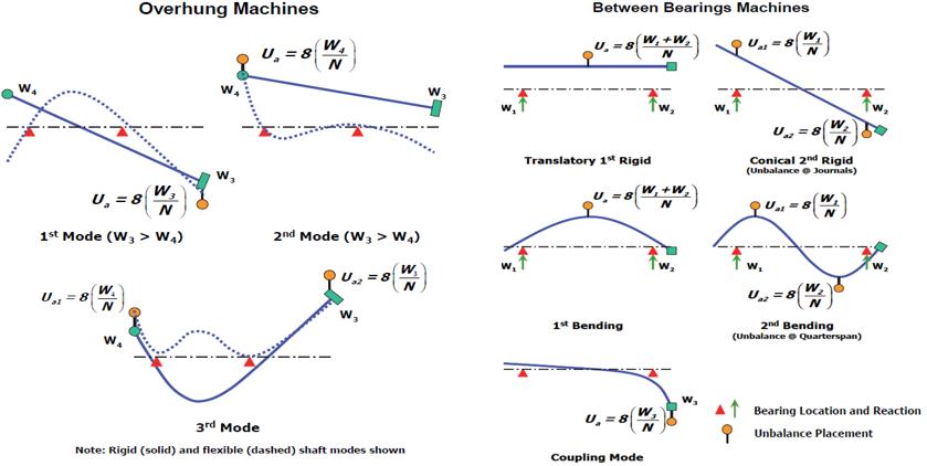 Overhung Machines and Bearing Machines