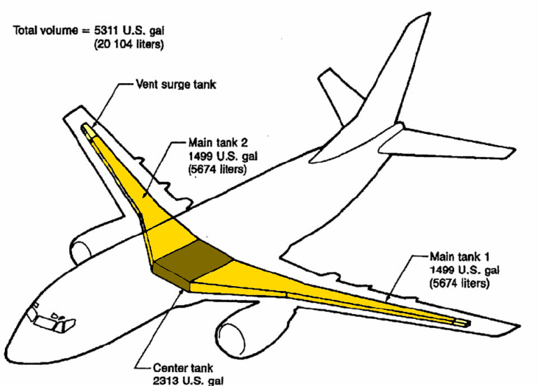 Storage fuel system of a Boeing 737