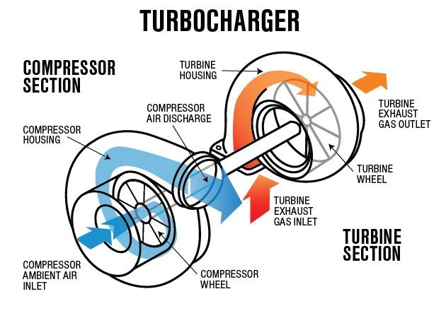 turbocharger-operation-diagram