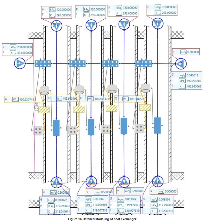 Figure 6 Detailed Modelling of Heat Exchanger