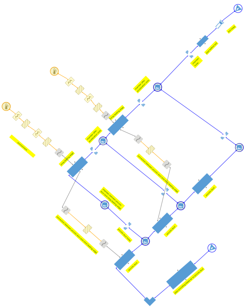 Figure 3 – Anti-icing System Modelling