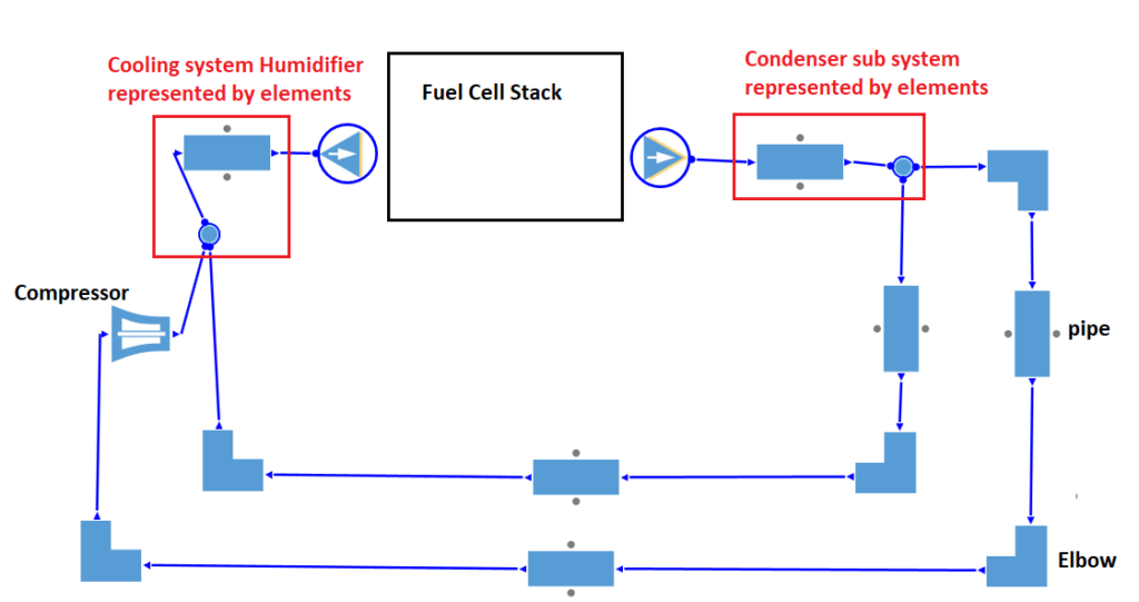 Figure 5 Simple Layout of Air Management System in AxSTREAM NET