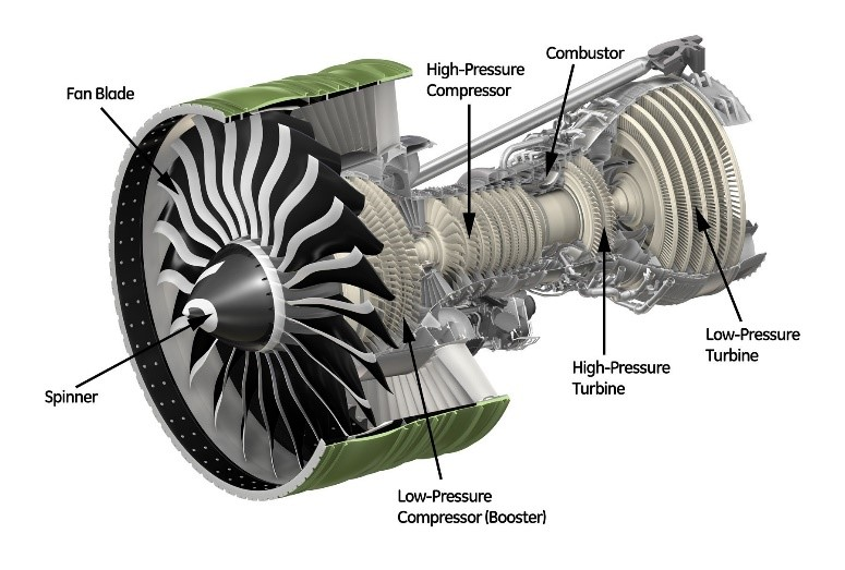 Figure 2. Turbofan engine for aeropropulsion.