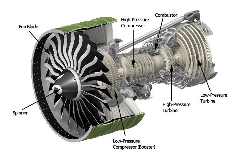 Figure 2. Turbofan engine for aeropropulsion.