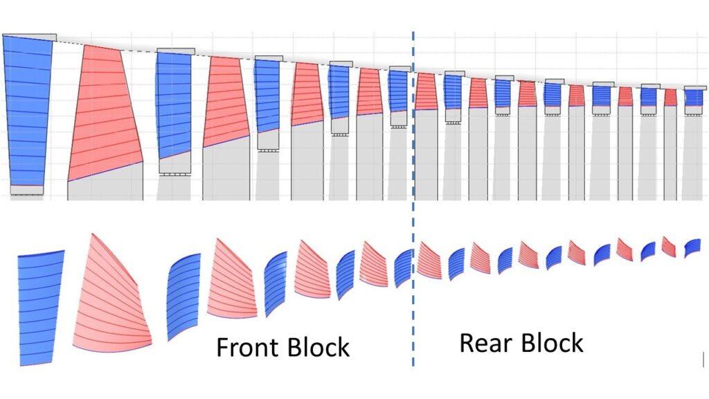 Component Flow Model