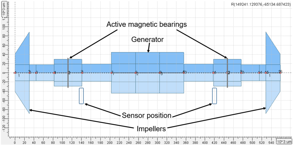 Model of a Turboexpander in Active Magnetic Bearings Built in AxSTREAM RotorDynamics
