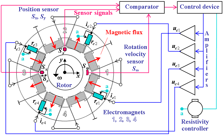 Structural Diagram of a Control System for Controlling Rotor Motion in a Radial Active Magnetic Bearing with Controlled Stiffness and Damping Parameters