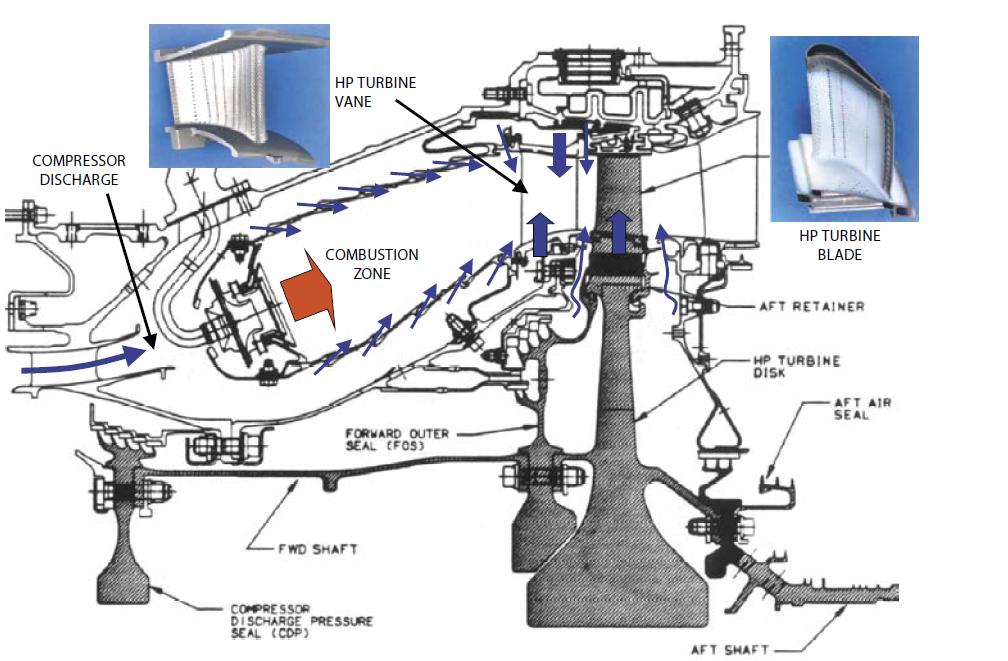 Aero-Engine High Pressure Turbine and Combustor