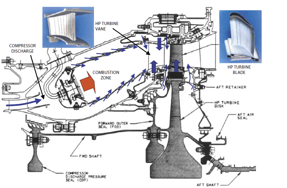 Aero-Engine High Pressure Turbine and Combustor