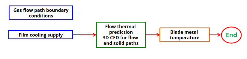 Picture 4 – CHT/CFD - Based Design System