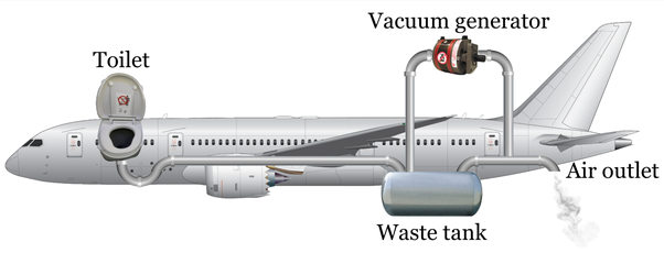 Figure 1-Representation of different parts of the water and waste system