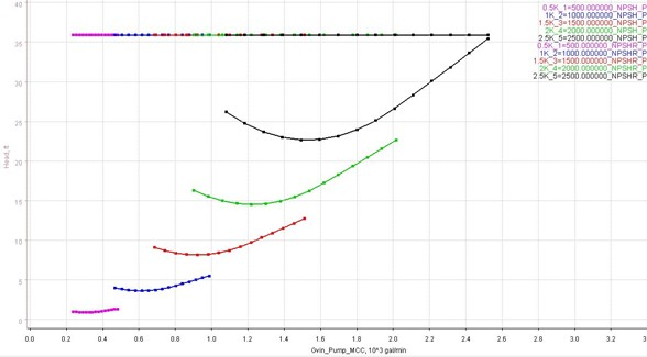 Figure 11. The reduced pump inlet pressure of 16 psia results in NPSH available that is just above the NPSH required at the highest flow of the 2,500 RPM speed line.