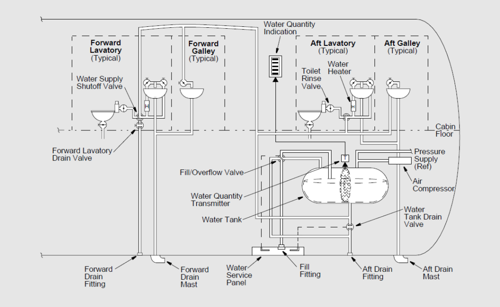 Figure 2-Water and sinks waste system