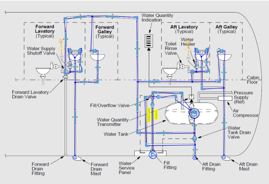 Figure 3-Fresh water network modeled in AxSTREAM NET