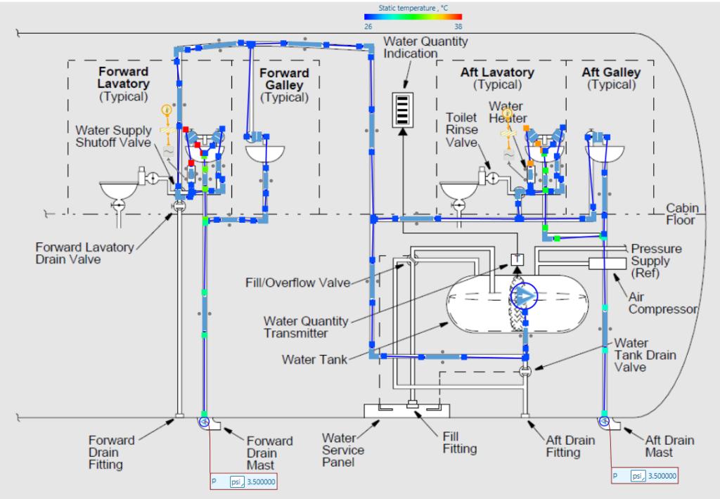 Figure 4 - Water Supply