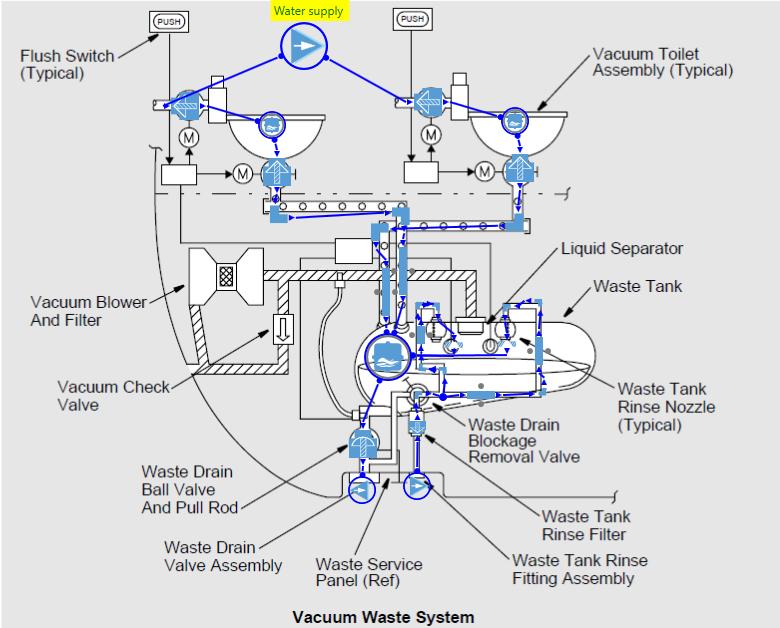 Figure 5-Toilet waste system