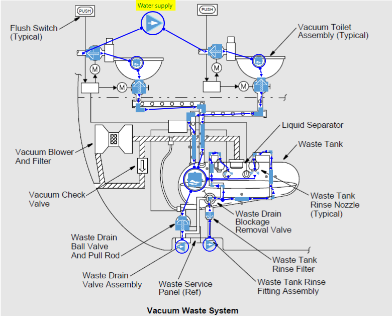 Figure 5-Toilet waste system