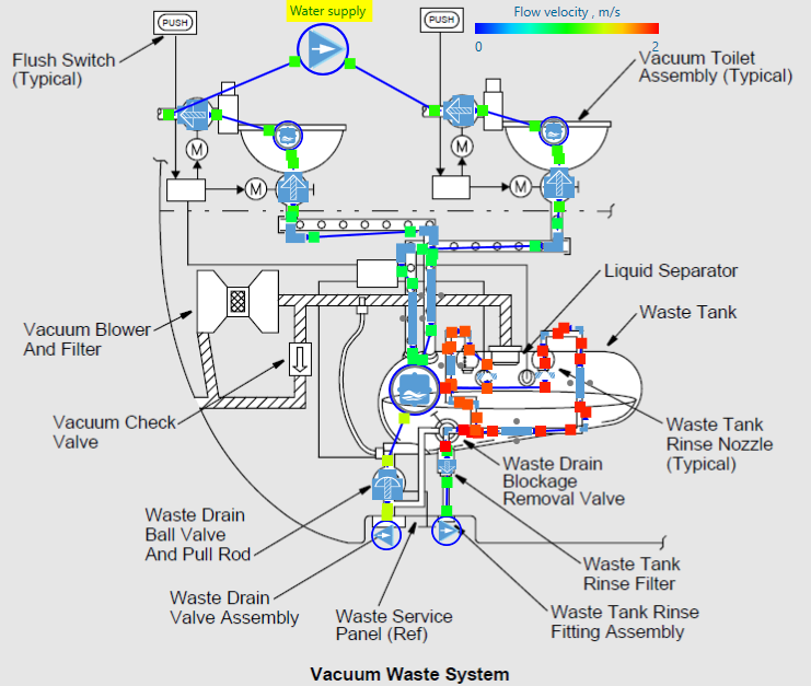 Figure 6 – Velocity contour of the waste system