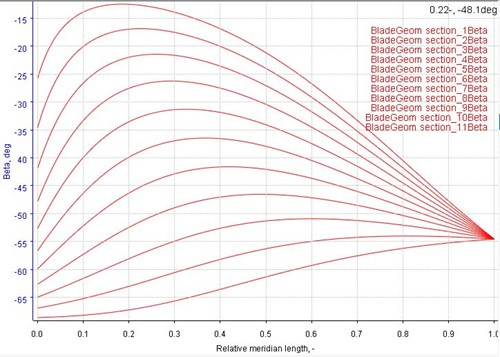 The blade beta angle distribution from impeller inlet to exit at all 11 streamlines