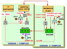 Heavy duty gas turbines in petrochemical plants