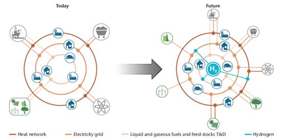 Hydrogen present and future