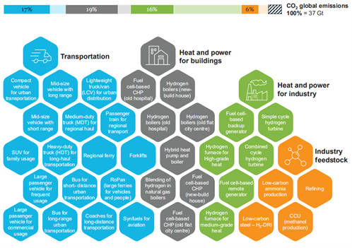 Path to hydrogen competitiveness