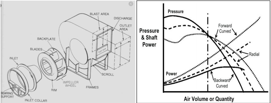 Radial Fan and Static Pressure