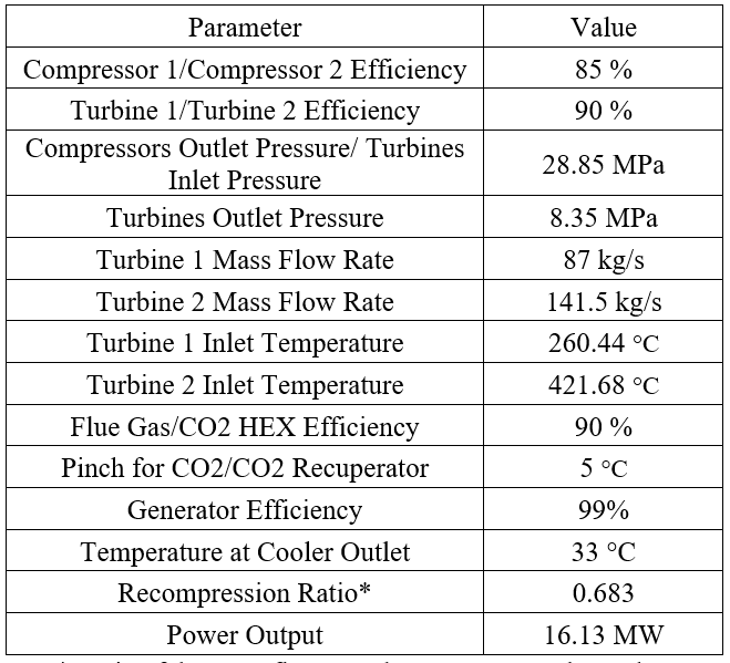 TABLE 3: PRELIMINARY PARAMETERS FOR SIMULATION OF THE SCO2 CYCLE [6]