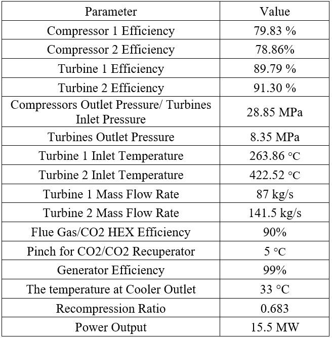 TABLE 8: UPDATED PARAMETERS FOR SIMULATION OF THE SCO2 15.5 MW PGU CYCLE