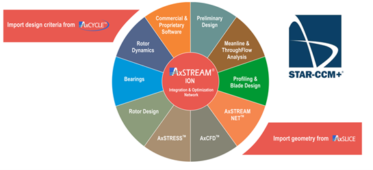 AxSTREAM and STAR-CCM