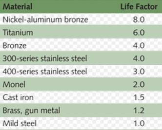 Material Cavitation Life Factors