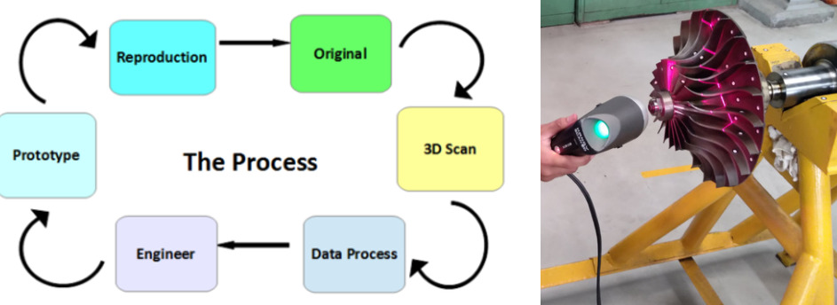 Figure 1 (left) Reverse Engineering Process (right) Scanning of impeller