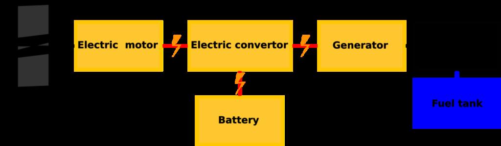 Hybrid propulsion energy system