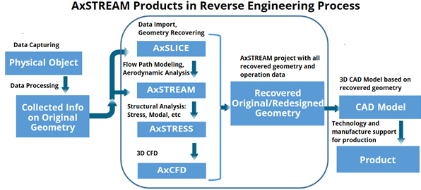 Process Diagram of AxSTREAM Products Used in Reverse Engineering