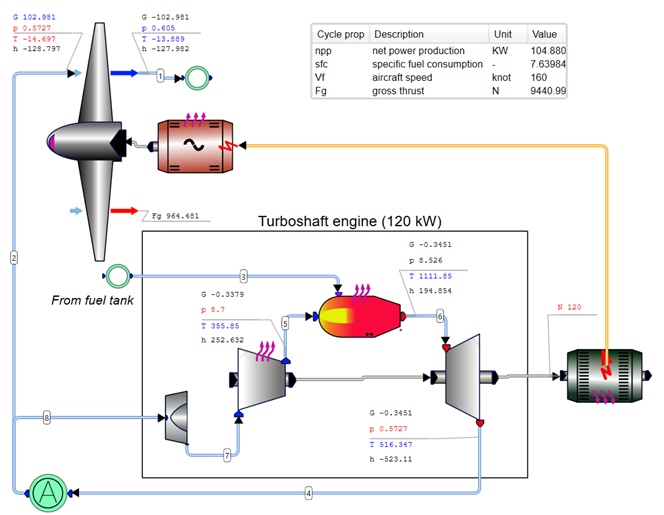 Cycle of propeller driven hybrid aviation propulsion