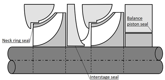 Fig. 2 - The pump design which includes seals of various types
