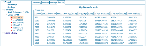 Fig. 4 - Results of liquid annular seal calculations for different rotational speeds