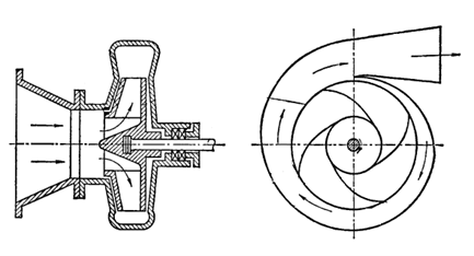 Figure 2 Centrifugal Pump