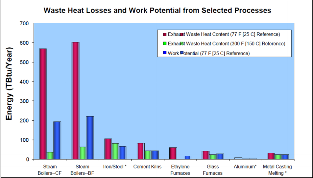 Waste heat losses and work potential of different process exhaust gases - Image 1