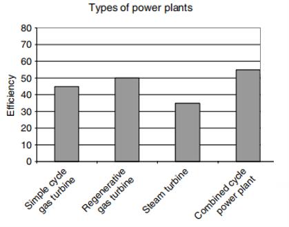 Figure 2. Typical efficiencies of various types of plants