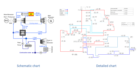 Figure 4. Thermodynamic cycle of the hydrogen/oxygen fueled Graz Cycle plant [10]