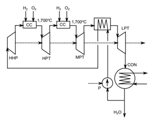 Figure 6. Schematic Chart of the TOSHIBA Cycle [9]