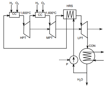 Figure 7. Schematic chart of the Westinghouse cycle [9]